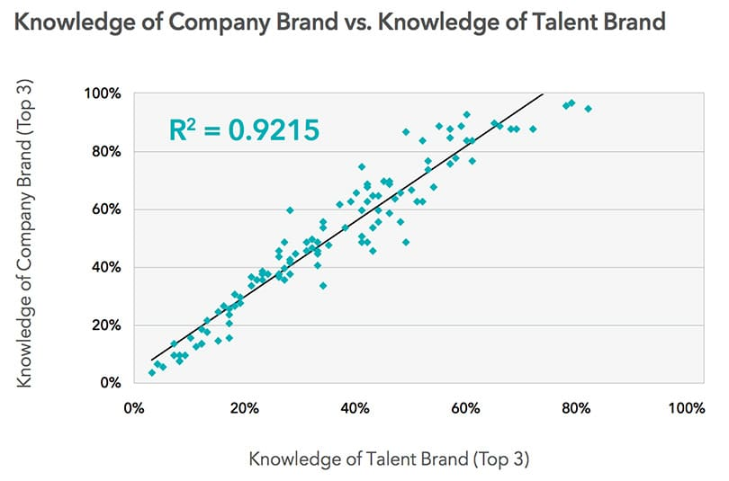 Company Brand vs. Talent Brand