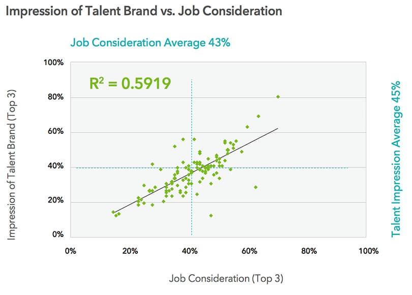Nachgewiesenermaßen hat die Arbeitgebermarke Einfluss auf die Bewerbungsquote