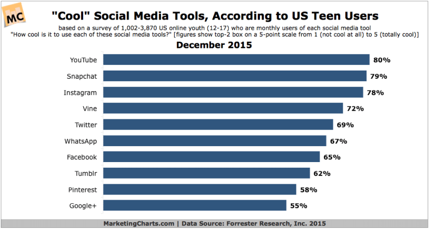 Forrester Studie - Cool Social Tools