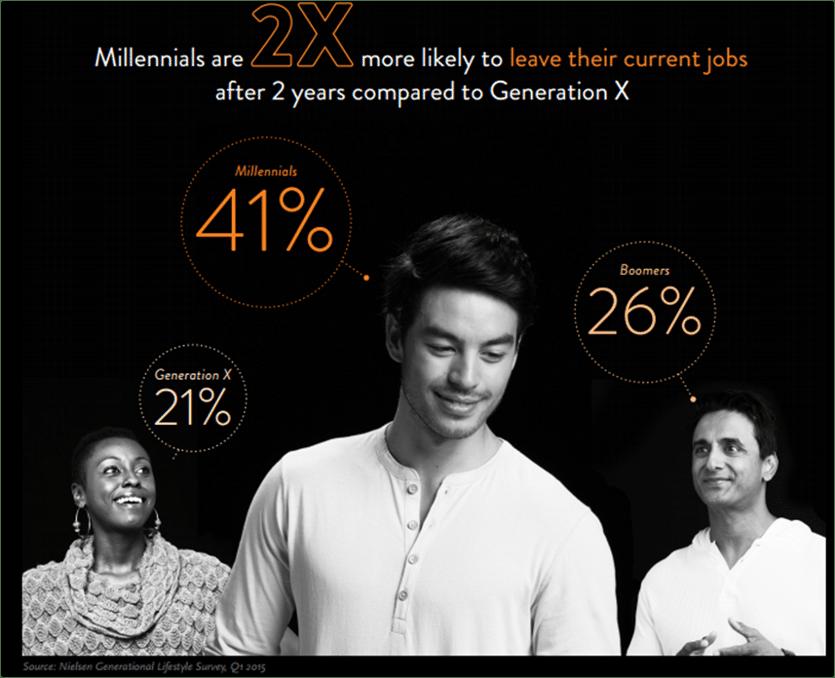 """Die Generation """"jobtreue Millenials"""""""