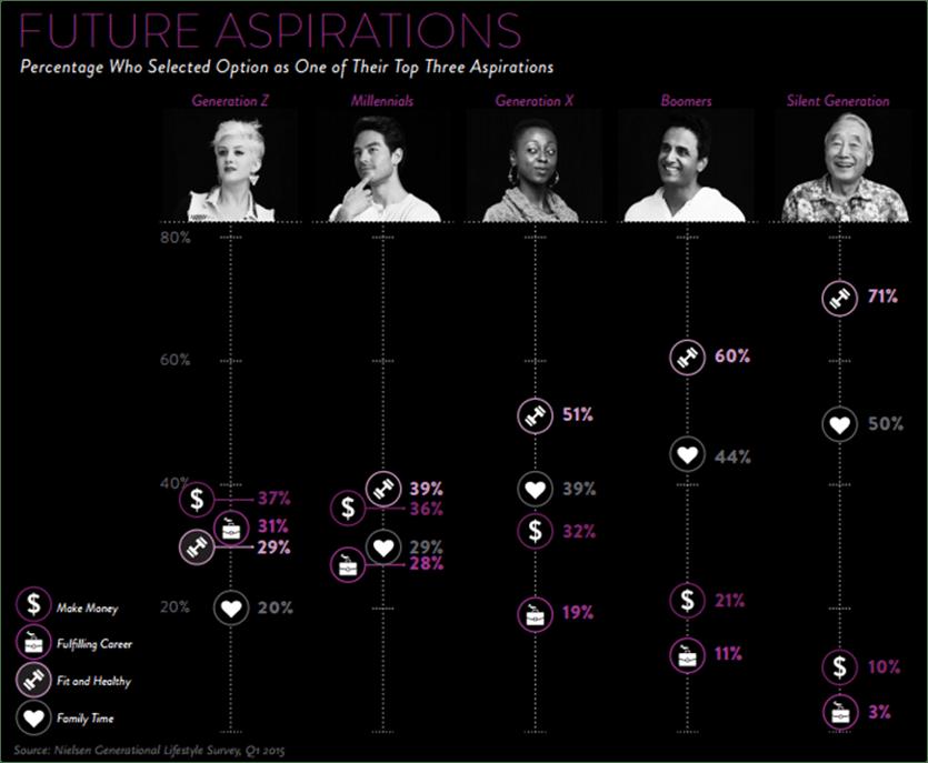 pic2 Weltweite Studie: Was die Generationen wirklich wollen