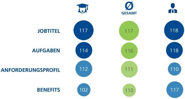 ET Graphic 5 Eye Tracking Studie: Targeting von Online Stellenanzeigen