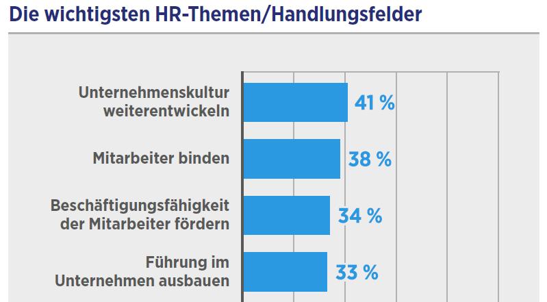 Top-HR-Themen 2016