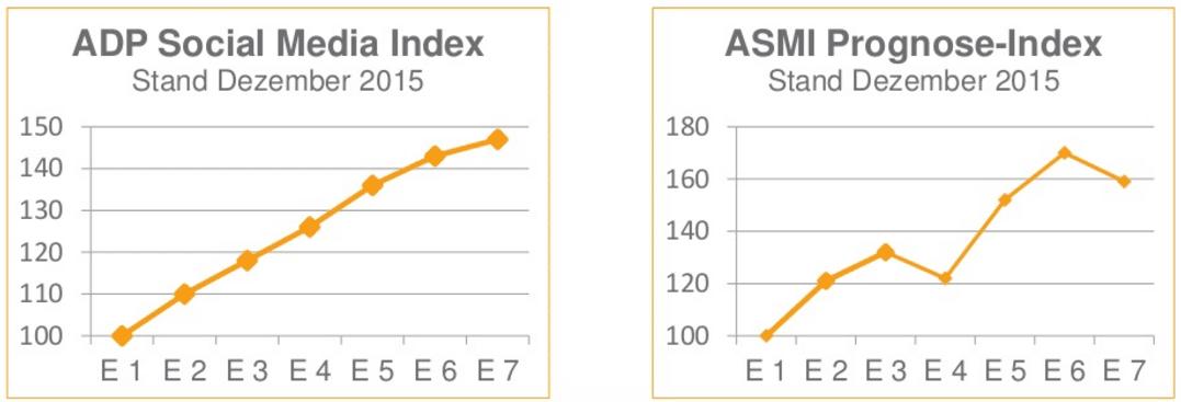 ASMI Grafik1 Deutsche Unternehmen und das Social Media Recruiting – Eine unendliche Geschichte