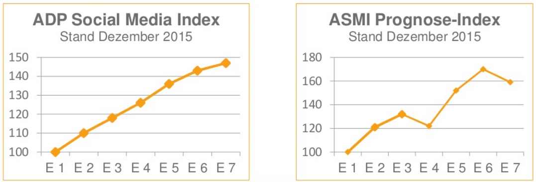 Social Media Index - Prognose vs. Status quo