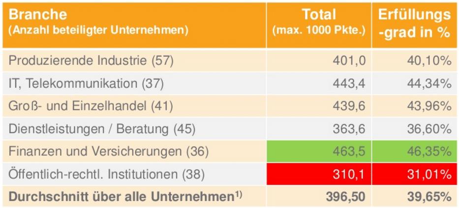 ASMI Grafik3 Deutsche Unternehmen und das Social Media Recruiting – Eine unendliche Geschichte