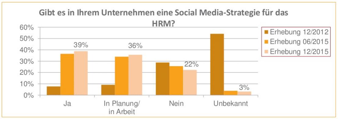 ASMI Grafik4 Deutsche Unternehmen und das Social Media Recruiting – Eine unendliche Geschichte