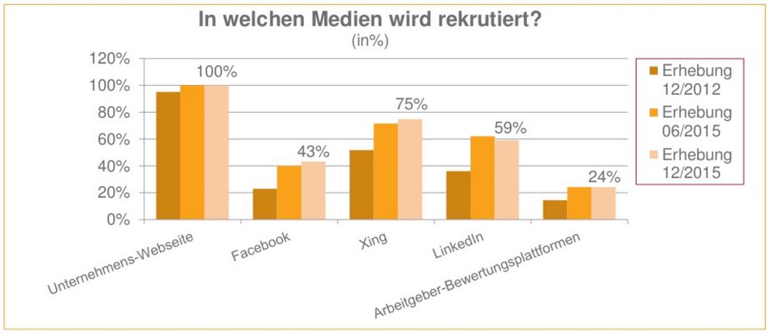 Recruiting-Kanäle deutscher Unternehmen