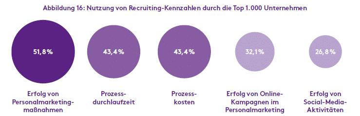 Nutzung von Recruiting-Kennzahlen durch die Top 1.000 Unternehmen