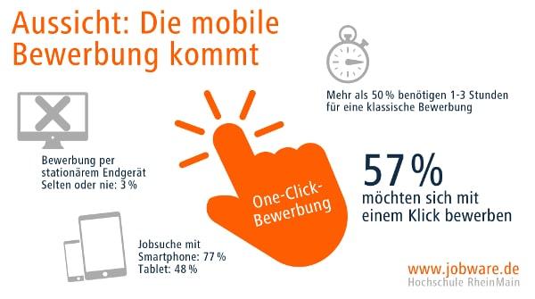 Aussicht: Die Mobile Bewerbung kommt