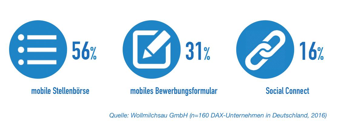 Ergebnisse der Mobile Recruiting Studie 2016