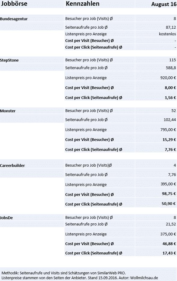 Die Reichweite der Jobbörsen im Vergleich zum Cost-per-Visit und Cost-per-Click