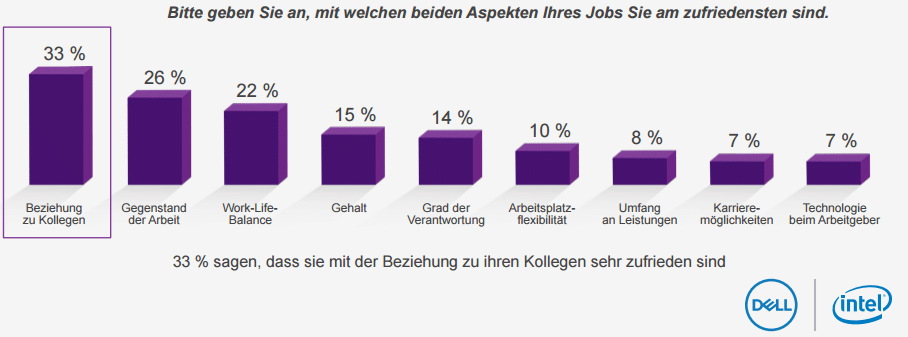 Future Workforce Study Grafik 1