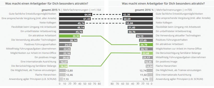 it-berufseinsteiger-grafik1