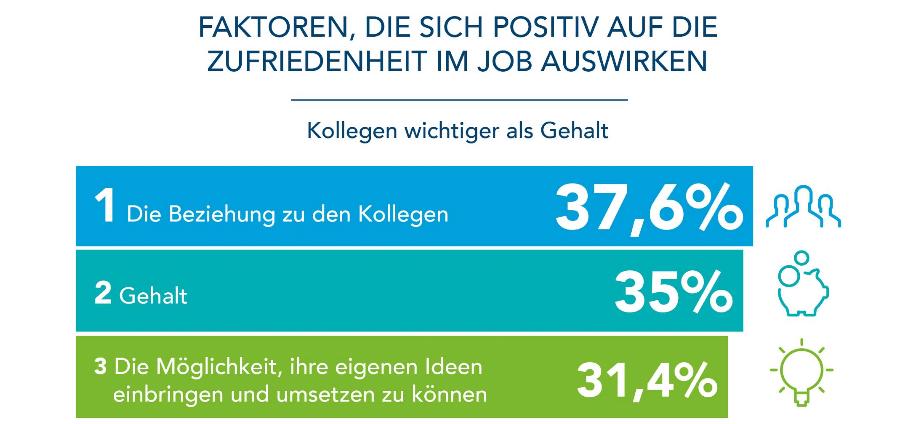 Zufriedenheit im Job Grafik 1