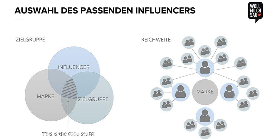 Die Schnittmenge in die eigene Zielgruppe und die Reichweite des Multiplikators sind im Influencer Marketing entscheidend.