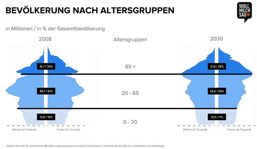 Demografischer Wandel in Deutschland zwischen 2008 und 2030.