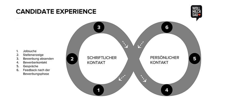 Die Candidate Experience ist die Schnittstelle zwischen Karriere-Webseite und Arbeitgebermarke.
