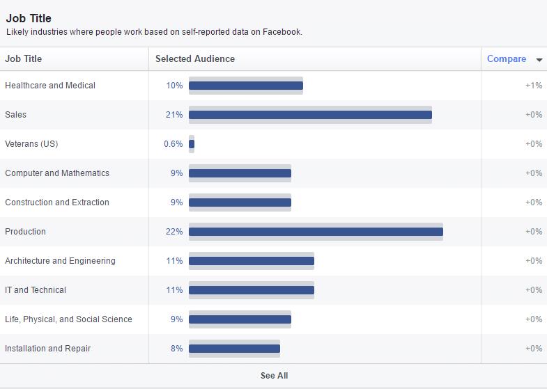 Jobtitel deutscher Facebook-Nutzer