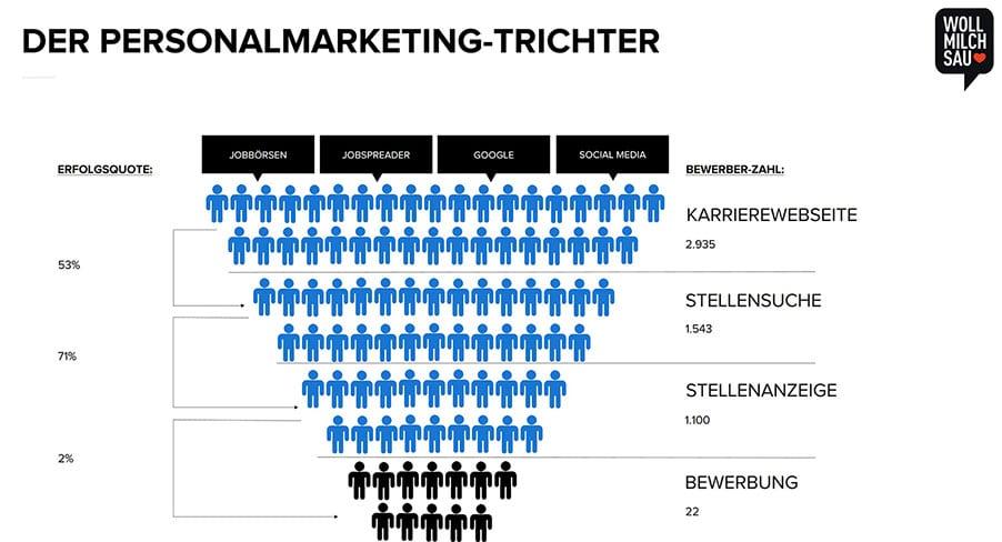 Der Personalmarketing-Trichter bildet die Candidate Journey als Konversionpfad ab.