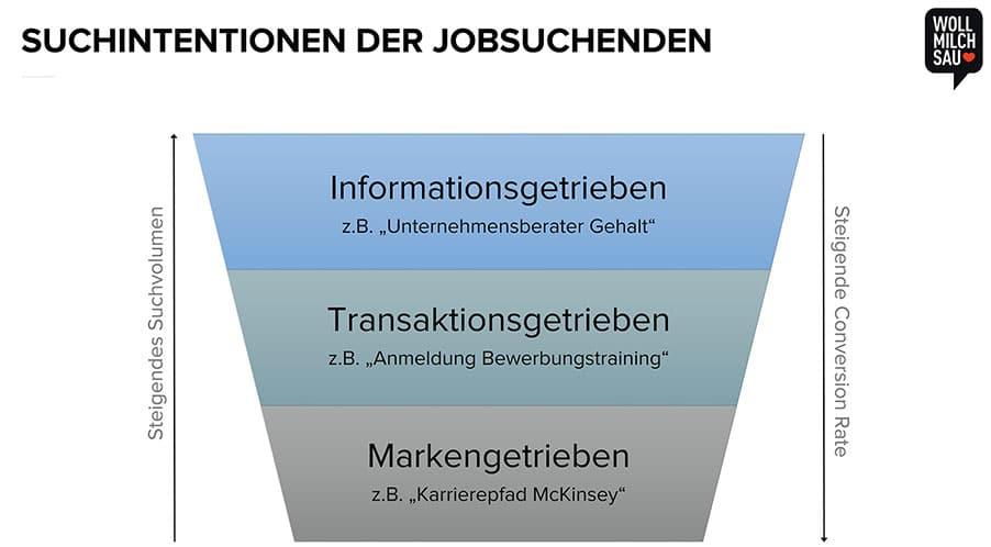 Für maximale Benutzerfreundlichkeit muss die Suchintention des Users erfüllt werden.
