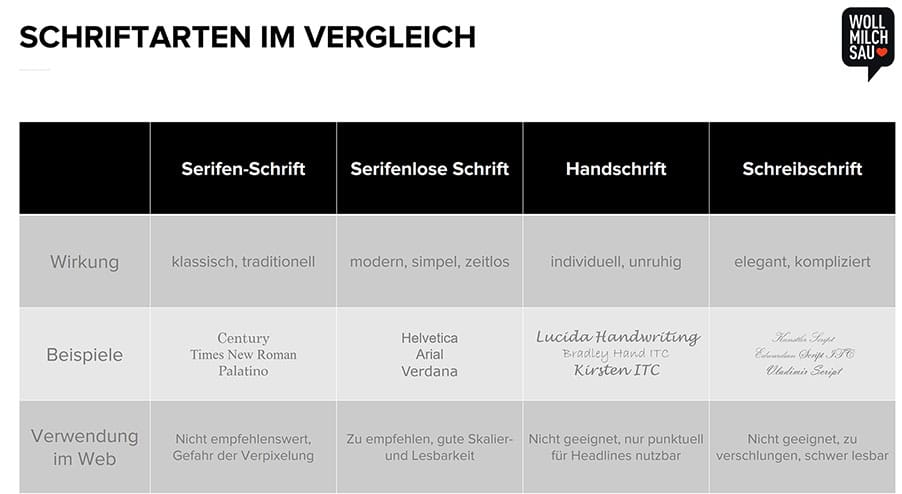 Vergleich verschiedener Schriftarten hinsichtlich ihrer Lesbarkeit