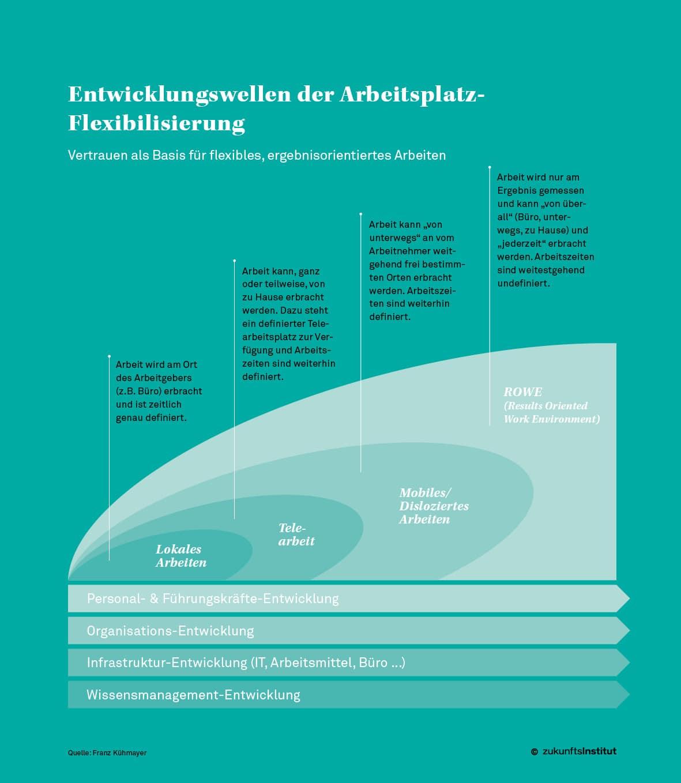 Arbeitgeberattraktivität: Work-Life-Balance zur Mitarbeiterbindung Grafik1