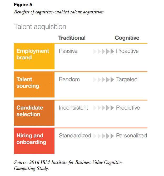 ibm cognitive recruiting Cognitive HR: Wie IBM sich die neue HR Welt vorstellt