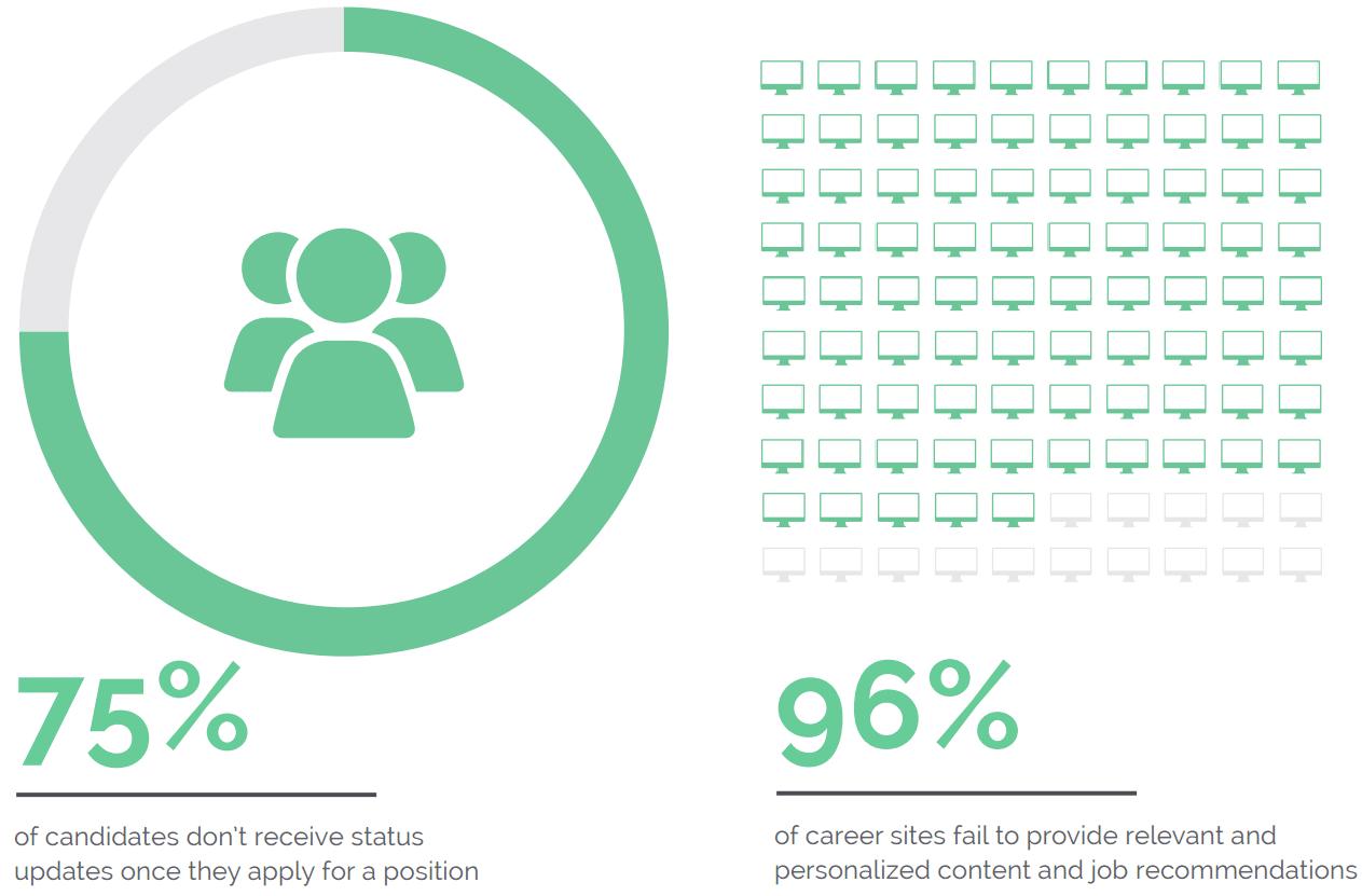 Talent Relationship Marketing: Auch amer. Firmen müssen an sich arbeiten - Grafik 2