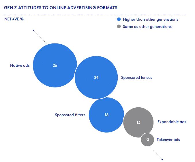 Studie: Generation Z ist mit Werbung auf dem Kriegsfuß Grafik 1