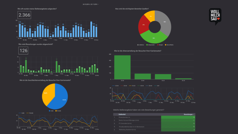 HR-Analytics Recruiting Dashboard
