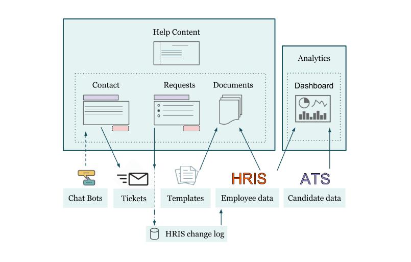 Gastartikel: Was heißt Digitalisierung in der HR-Praxis - Grafik
