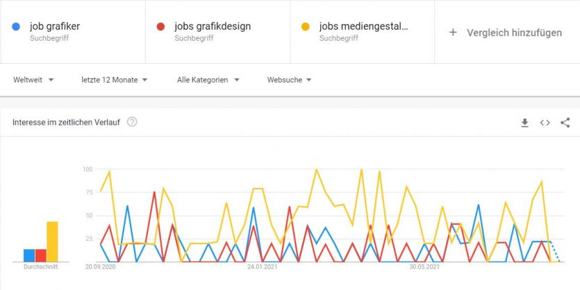 3 Jobtitel im Vergleich nach Suchvolumen der letzten 12 Monate