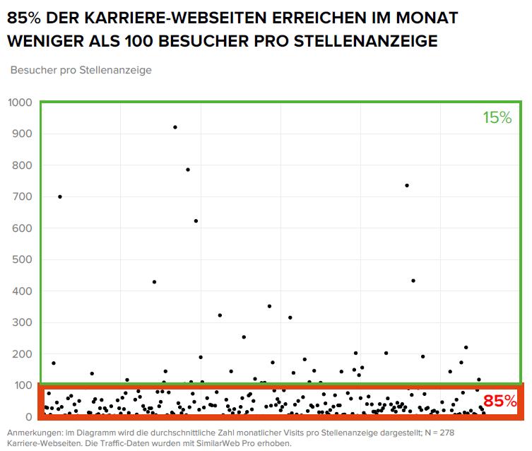 Bewerber-Reichweiten-Whitepaper-Grafik1