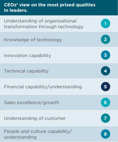 Arbeiten in der Zukunft: Technologie vs. menschliche Arbeit? Graphik 3