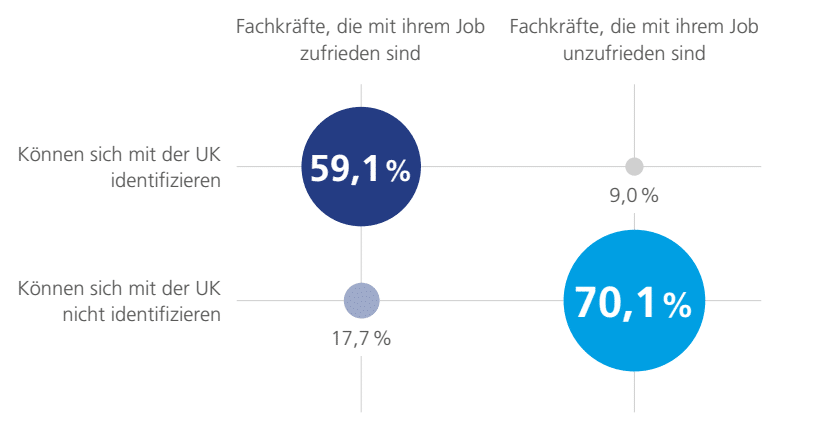 Zusammenhang-Jobzufriedenheit-Cultural-Fit-Grafik