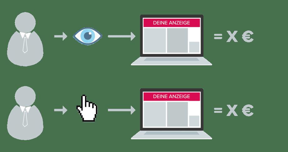 Programmatic Job Advertising auf CPC-Basis