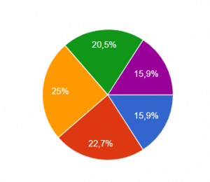 Recruitment Analytics im Bewerbermanagementsystem: Ergebnisse der Umfrage
