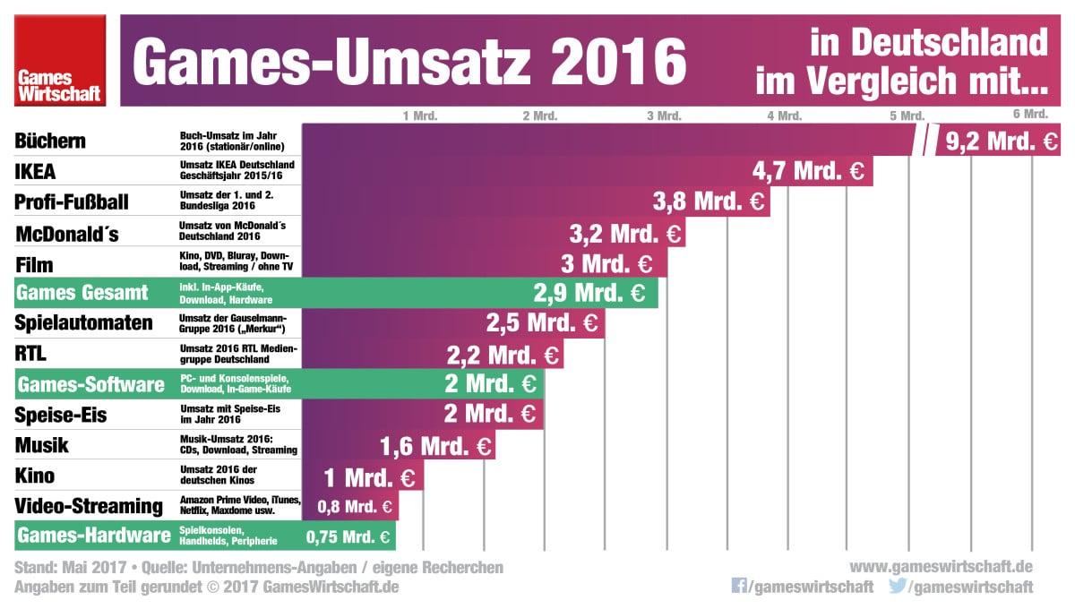 Games-Umsatz-2016-Deutschland-eSports