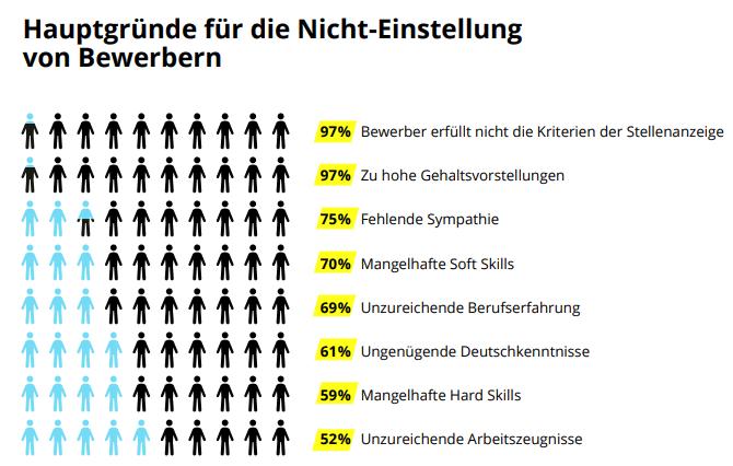 Gründe für Scheitern von Einstellungen in Deutschland