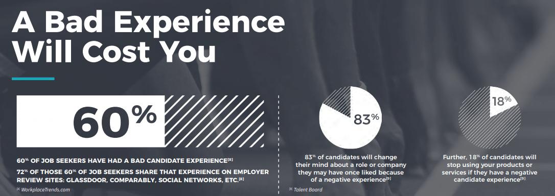 Candidate_Experience_-_Auswirkungen_negative_Erfahrungen_Bewerbungsprozess