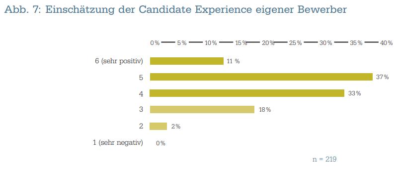 Recruiter-Experience-Einschätzung-Candidate-Experience