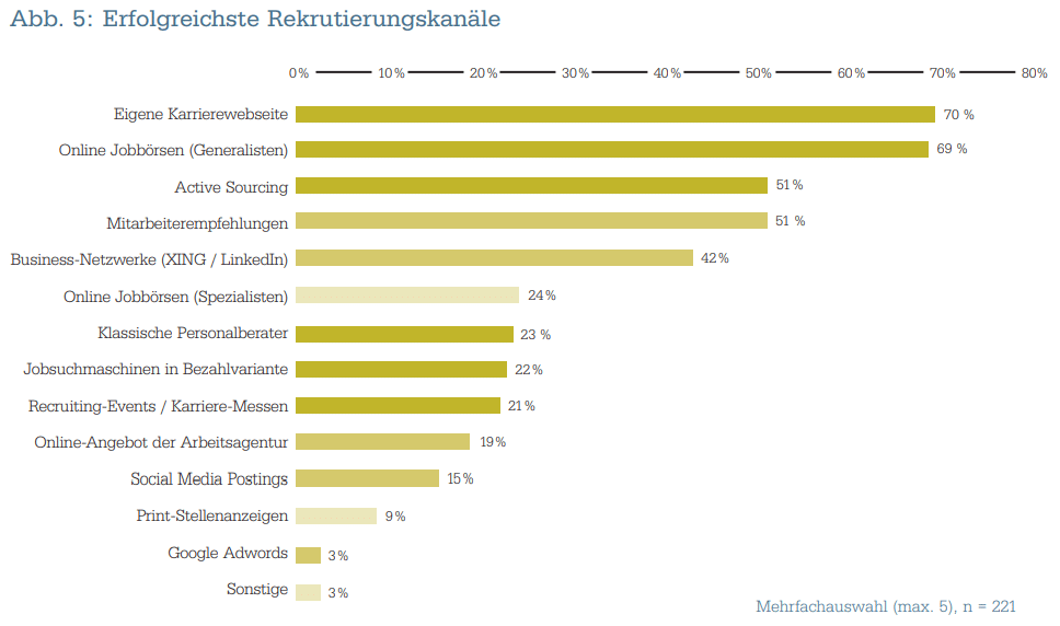 Recruiter-Experience-beste-Recruitingkanäle-Grafik