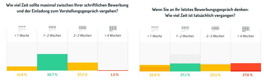 große_Bewerbungsdauer_Grafik_EInladung