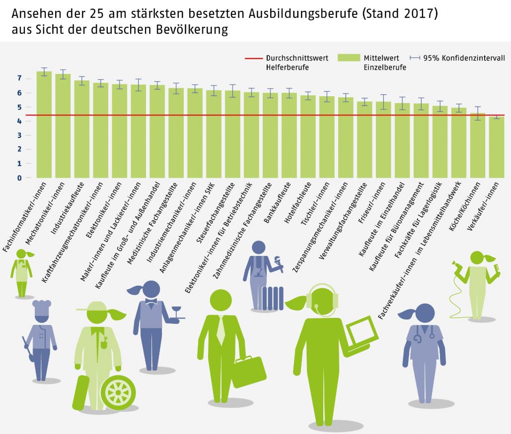 Ausbildungsberufe im Vergleich: Wie hoch ist das gesellschaftliche Ansehen? (Grafik)