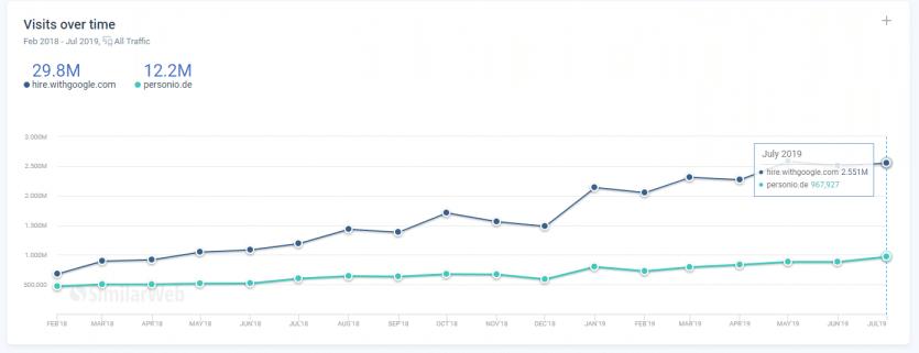 Google Hire: Wie viel Traffic?