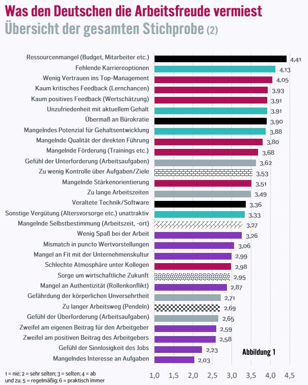 Arbeitsfrust_Ergebnisse_Grafik