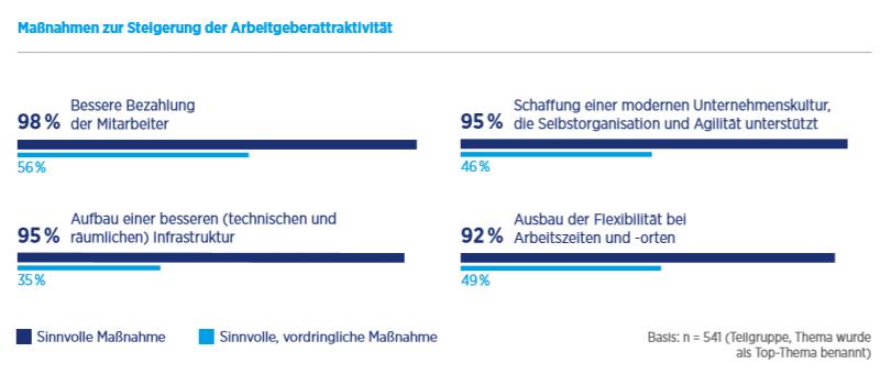 Steigerung_der_Arbeitgeberattraktivität_Grafik