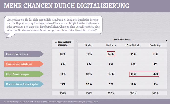 Erwartungen bei Jugendlichen: Chancen durch die Digitalisierung