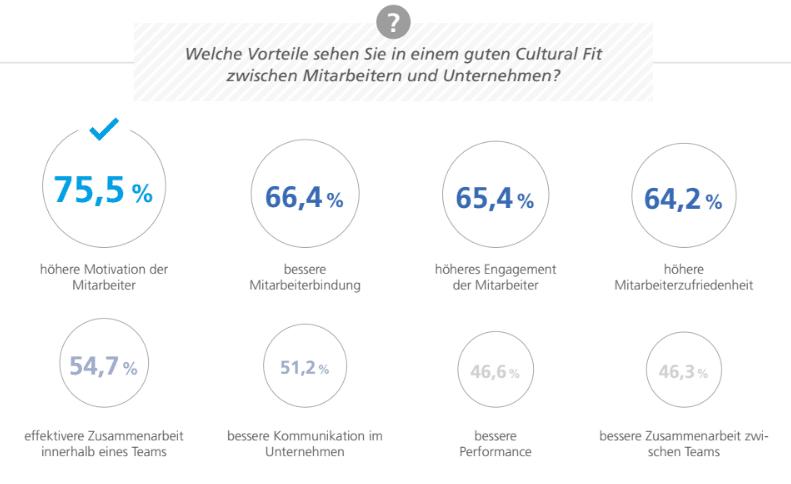 Vorteile_Cultural_Fit_Mitarbeiter_und_Unternehmen